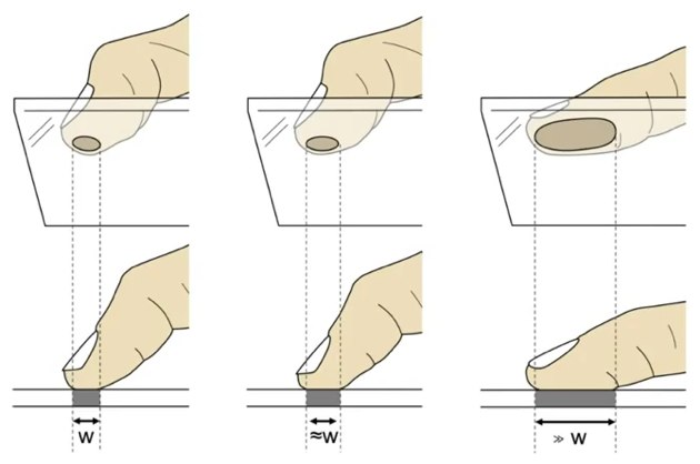The Fat Thumb — однопальцевая замена pitch to zoom