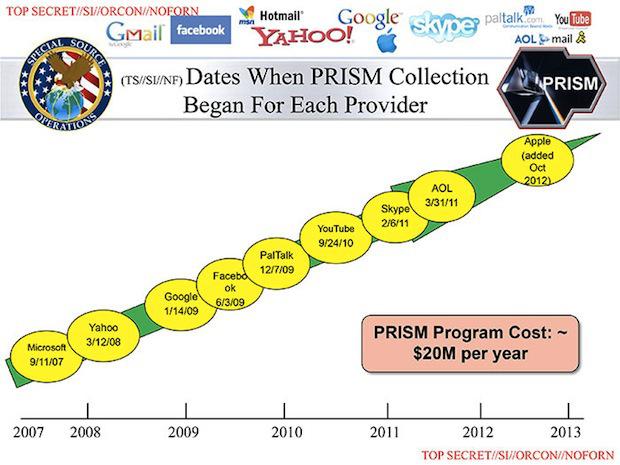 The Washington Post: АБН собирает данные непосредственно с серверов Google, Facebook, Microsoft и Apple