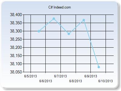 Tracknums.com — отслеживаем числа с интернет сайтов, строим по ним графики
