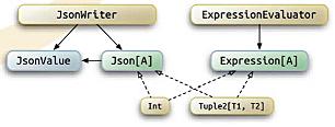 Type classes в Scala