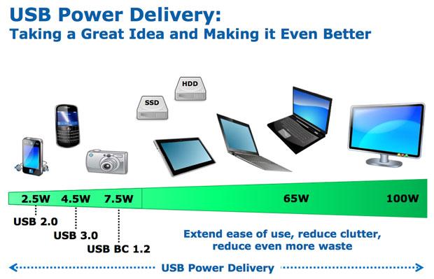 USB Power Delivery — новый стандарт, который заменит розетки