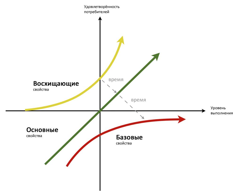User Experience и модель Кано