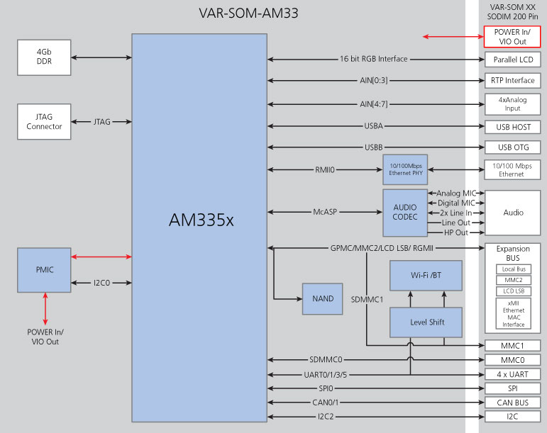 VAR SOM AM33 — новые процессорные модули от Варисайт