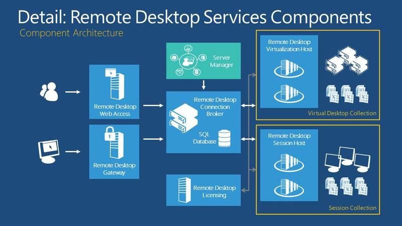 Vdi App V Rds Windows Server Ot Eks Arhitektora Microsoft on Citrix Architecture Diagram
