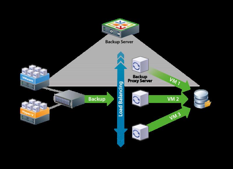 Veeam Backup & Replication: советы и рекомендации. Часть 1