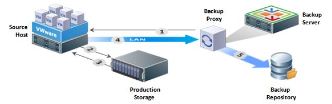 Veeam Backup & Replication: советы и рекомендации. Часть 2