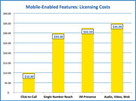 VoIP телефония — как оценить реальную стоимость решения