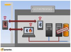 W32.Flamer: шпионаж через Bluetooth