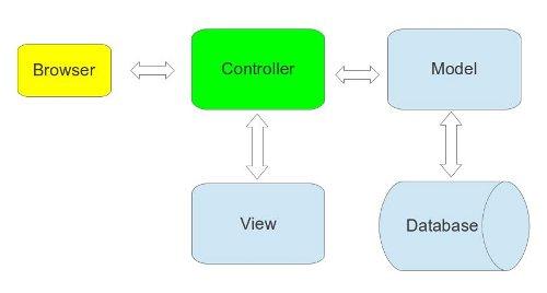 Web разработка на node.js и express. Глава 2 — тестирование приложения