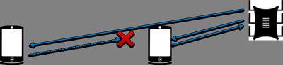 Wi Fi: неочевидные нюансы (на примере домашней сети) [ч2+1]
