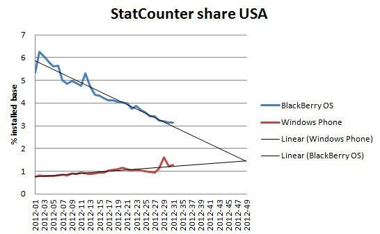 Windows Phone опередит BlackBerry к ноябрю 2012 года