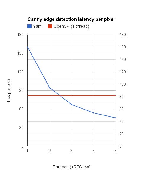 Yarr — dataflow фреймворк (обработки изображений) на Хаскеле