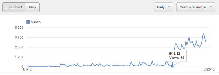 Youtube + Adsense готовые решения с издателями, советы начинающим и немного Inside статистики