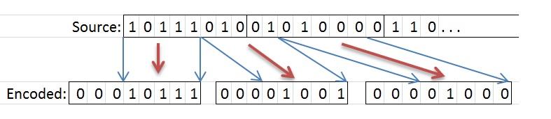 ZBase32, Base32 и Base64 алгоритмы кодирования