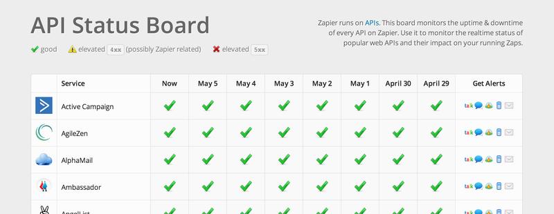 Zapier API Status Board – статус популярных веб сервисов
