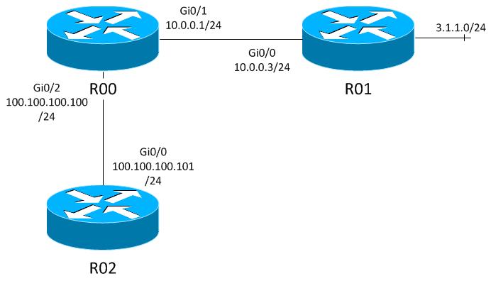 А вы хорошо знаете статическую маршрутизацию?