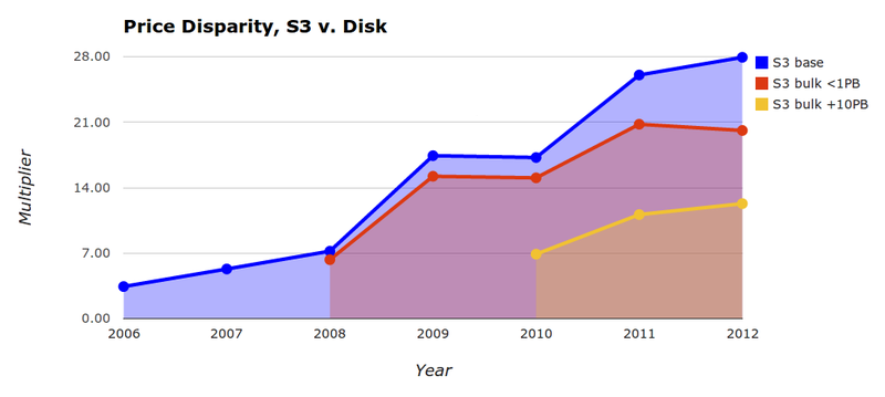 Стартап Space Monkey предлагает 1 Терабайт в облаке за $10 в месяц