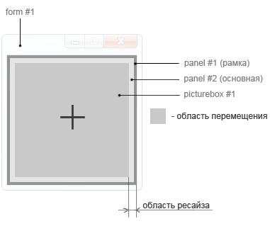 .NET / Создание своей формы