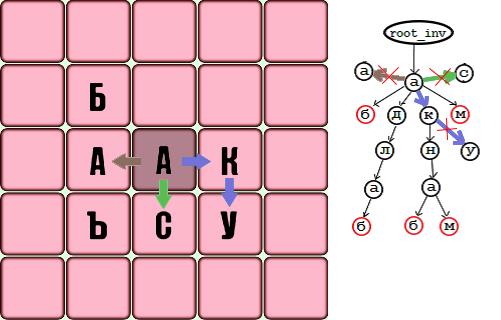 Алгоритм быстрого поиска слов в игре балда