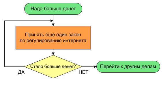 Алгоритм действия лобби правообладателей