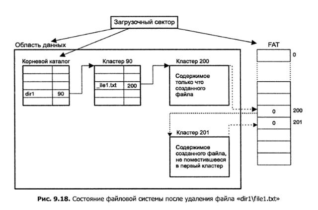 Алгоритм поиска и восстановления удаленных файлов с FAT раздела, который используется в программах восстановления данных