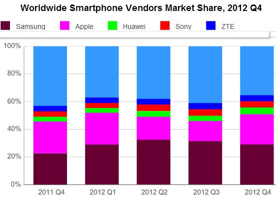 За 2012 год было отгружено 1,7 млрд. сотовых телефонов