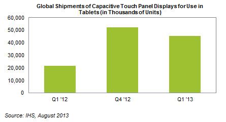 Рынок дисплеев для планшетов за год более чем удвоился, в первую очередь, благодаря популярности небольших планшетов