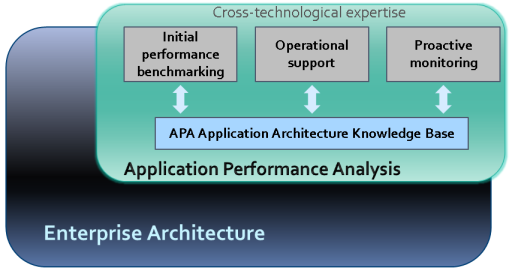 Анализ производительности приложений как отдельное направление в IT