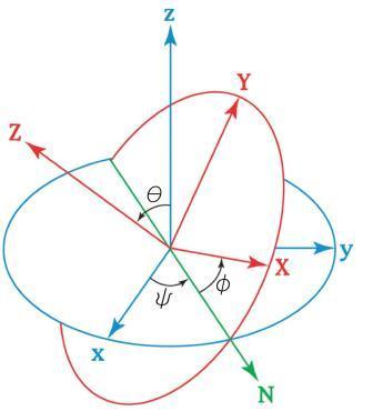 Анализ сферического движения твердого тела в случае Лагранжа