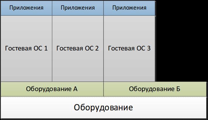 Анализ современных технологий виртуализации