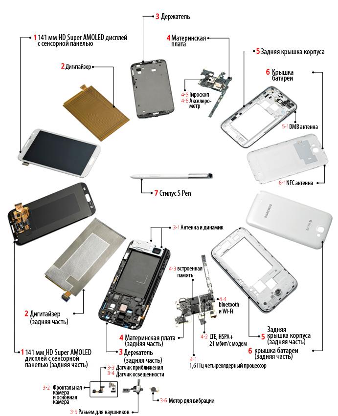 Анатомия гаджета: копаемся в начинке Samsung GALAXY Note II