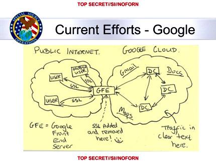 АНБ в реальном времени контролирует каналы между дата центрами Yahoo! и Google
