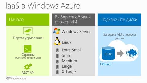 Анонс. Онлайн семинар 9 августа: Обзор инфраструктуры как услуги (IaaS) в Windows Azure