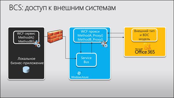 Анонс вебинара: Пошаговая настройка службы BCS в SharePoint Online