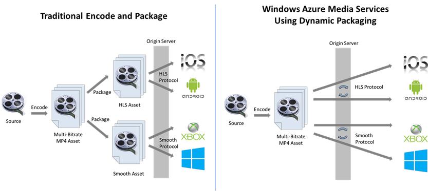 Анонс выпуска Windows Azure Media Services – облачной платформы для медиа сценариев