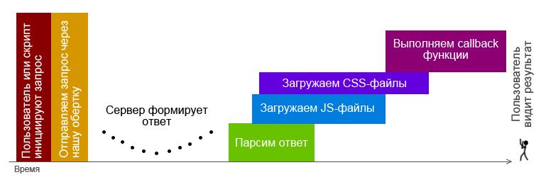 Архитектура взаимодействия клиентской и серверной частей Web приложения