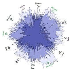 Астрология и Data mining