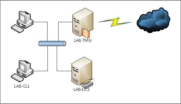 Аутентификация файловых серверов GNU/Linux в домене Windows на базе AD. Часть 1