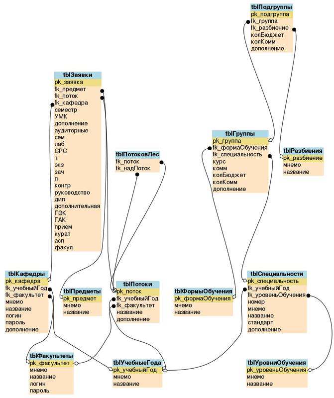 Диаграмма сущность-связь для системы документооборота и учета нагрузки в ВУЗе