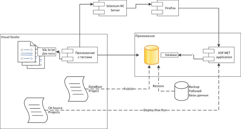 Автоматизированное интеграционное тестирование ASP.NET приложения