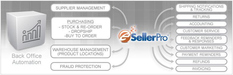 Автоматизируйте интернет магазин сами или станьте клиентом eSellerPro