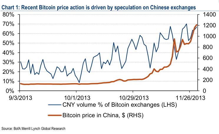Банк Америки ответил на заявление центробанка Китая и подсчитал справедливую цену для Bitcoin