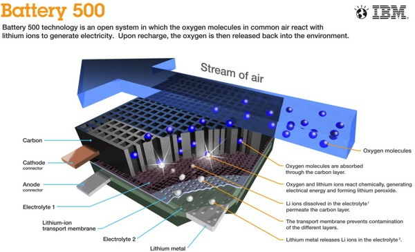 IBM500