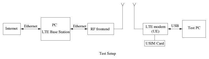 Базовая станция 4G LTE на обычном ПК