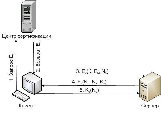 Безопасная аутентификация между клиентом и сервером без ввода логина и пароля