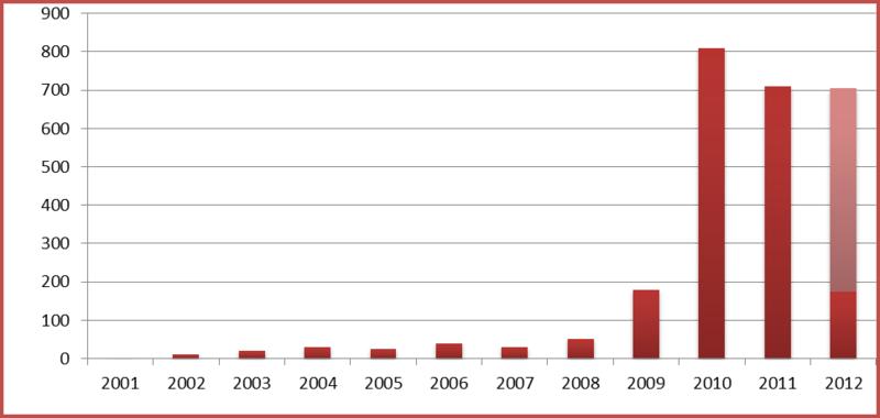 Безопасность SAP в цифрах