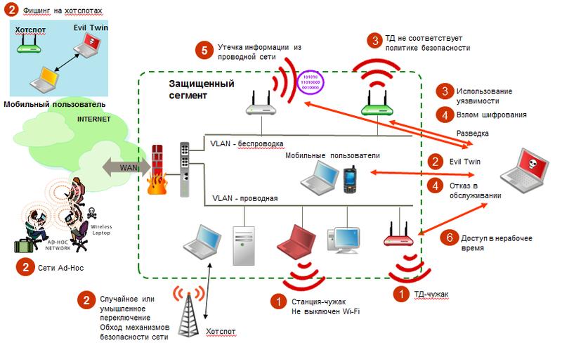 Безопасность сетей 802.11 — основные угрозы
