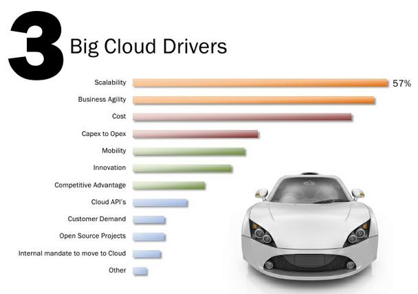 Будущее облачных вычислений: 9 основных трендов 2012 года