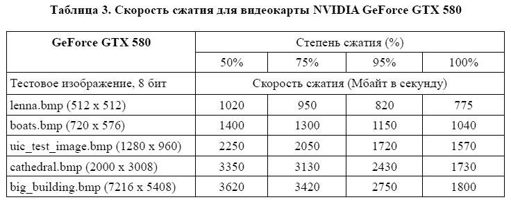 скорость сжатия для видеокарты NVIDIA GeForce GTX 580