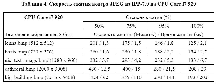 скорость сжатия кодера JPEG из IPP-7.0 на CPU Core i7 920